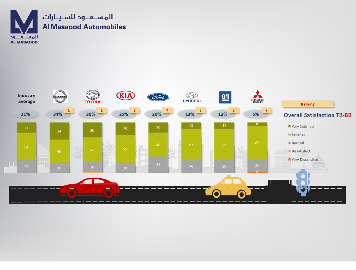Al Masaood Automobiles celebrates NISSAN's number one ranking in Aftersales Customer Satisfaction Survey in Abu Dhabi
